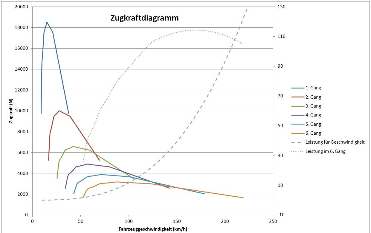Nice Geschwindigkeit Beschleunigung Einer Tabelle Antworten Pictures ...